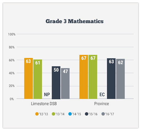 Grade 3 Mathematics