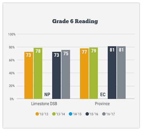 Grade 6 Reading