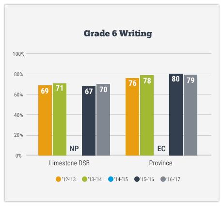 Grad 6 Writing