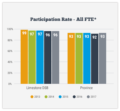 EQAO - Participation Rate - All FTE