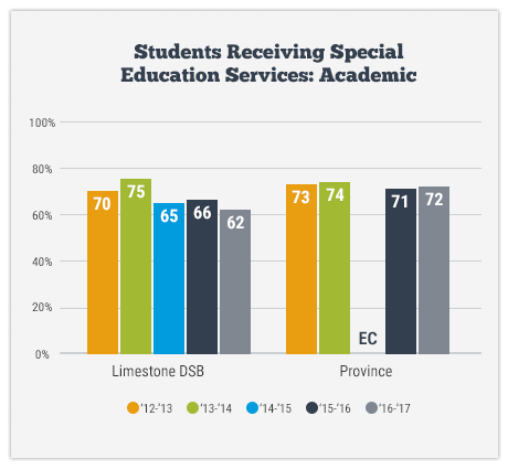 Students Receiving Special Education Services: Academic