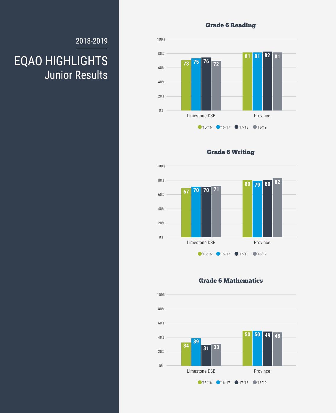 2018-19 Grade 6 Results